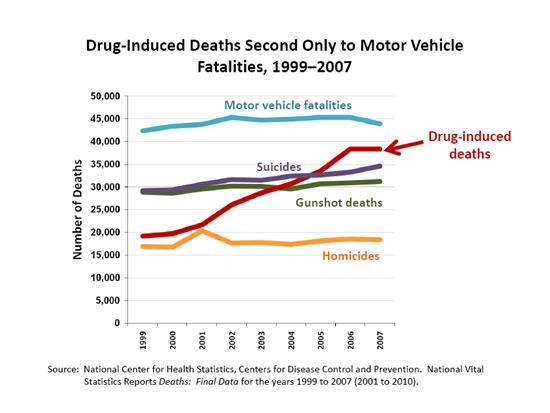 drug induced deaths